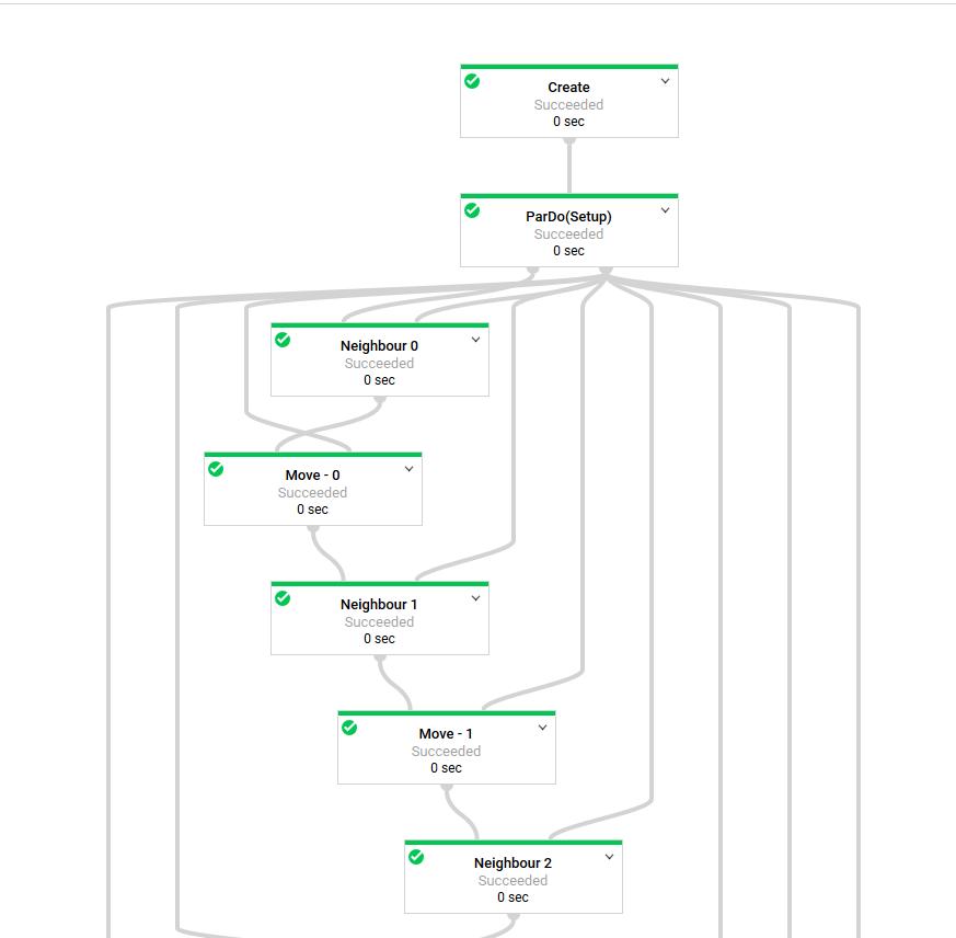 Initial Dataflow Graph