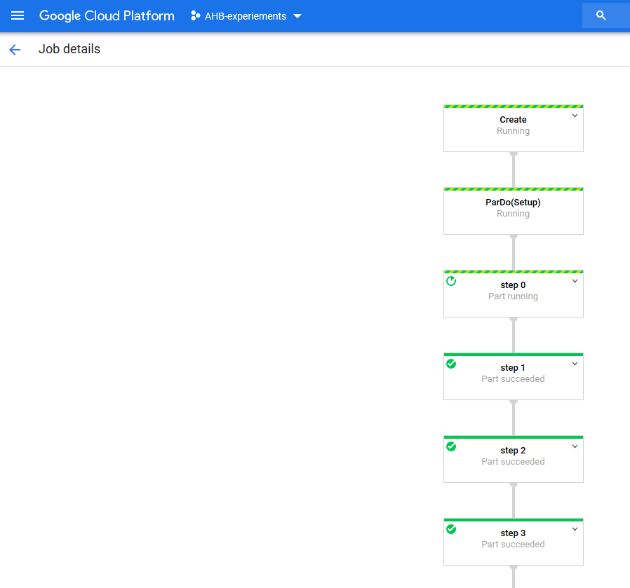 A slightly More sane Dataflow Graph